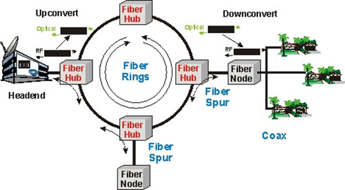Hybrid Fiber Coax (HFC) Access Network - Fiber Optic Solutions