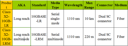 similarities between Cisco X2-10GB-LR and X2-10GB-LRM