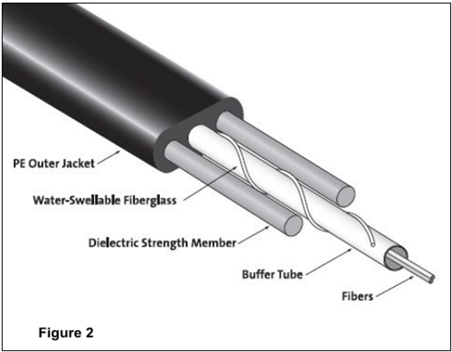 All-Dielectric Optical Drop Cable