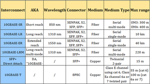 10 Gigabit Ethernet Standards