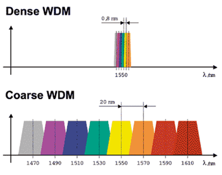 wavelength in CWDM&DWDM system