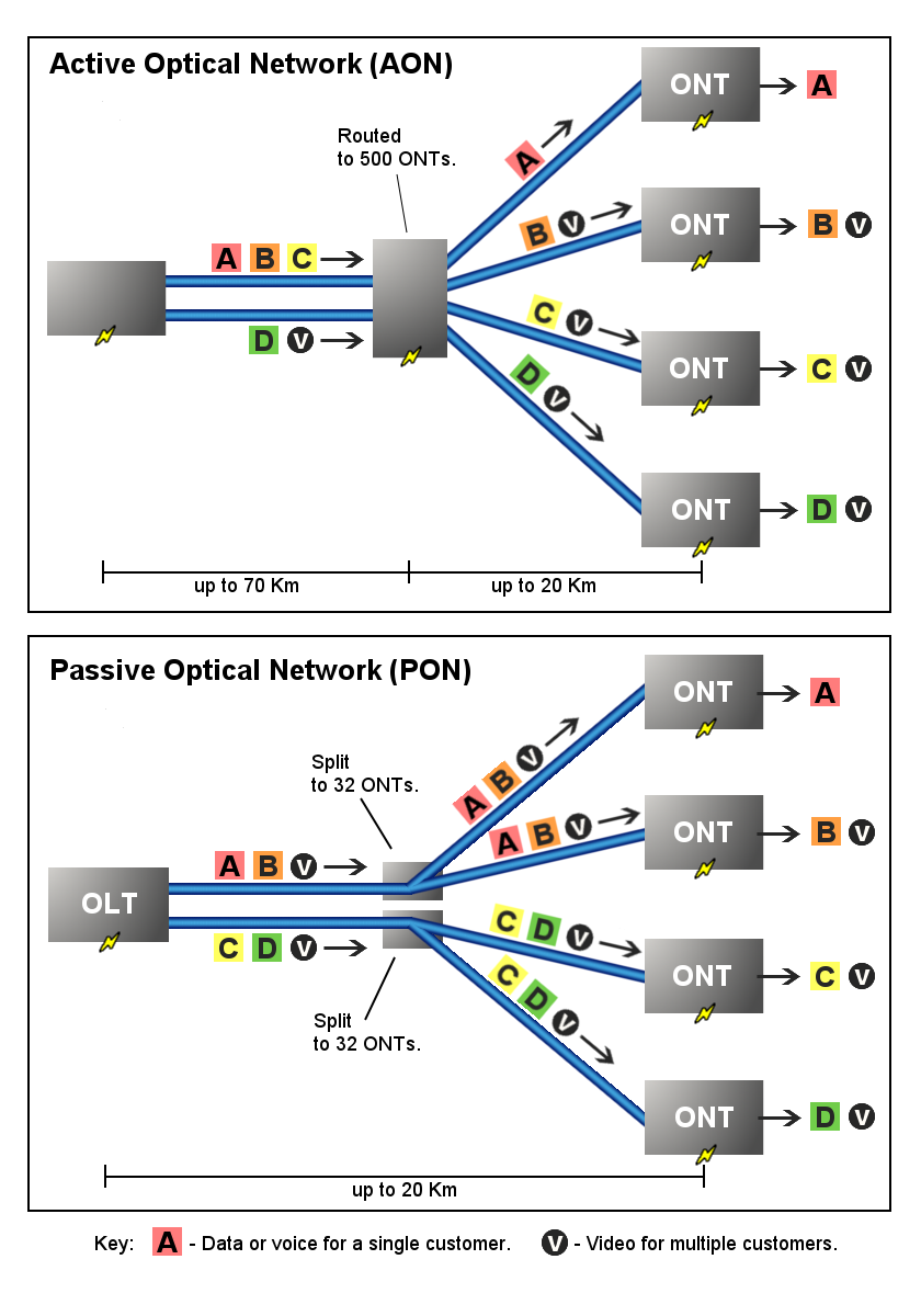 The Network PON Type vs AON