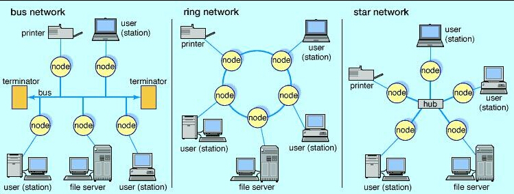 TYPES OF LOCAL AREA NETWORK DOWNLOAD