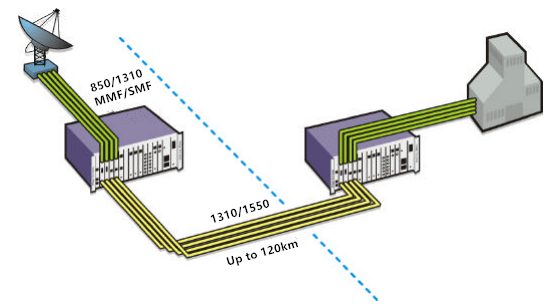 multimode to single-mode conversion