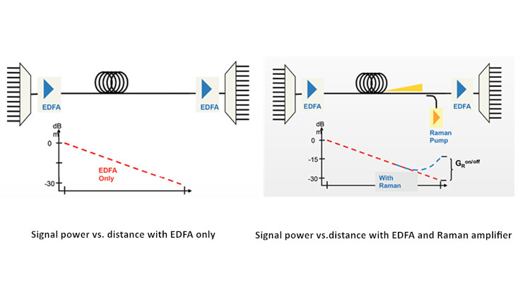 EDFA vs.Raman amplifier