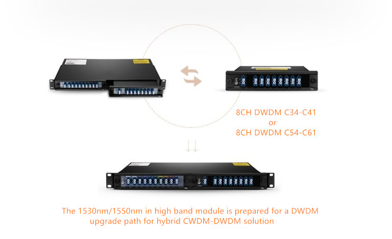 fmu-dwdm-cwdm-hybrid-solution