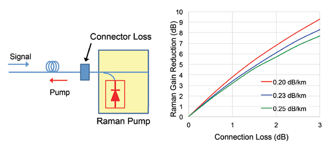 impact of connection loss on Raman amplifier