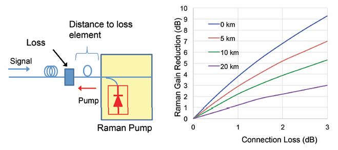 location of loss elements with raman amplifier