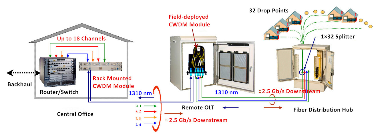 passive cwdm adds capacity in pon
