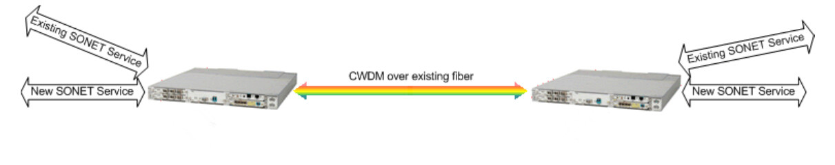 CWDM increases capacity