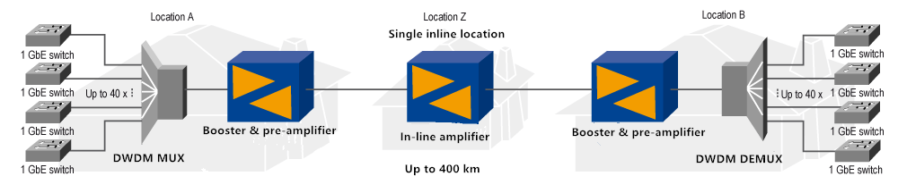 Single in-line amplifier for 400km with100 Gbps