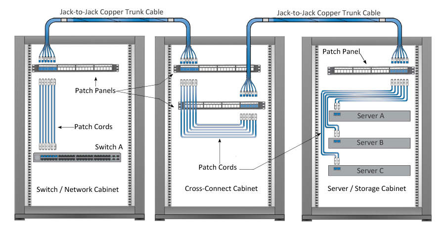 Patch Panel Connection Diagram on telephone wiring schematics