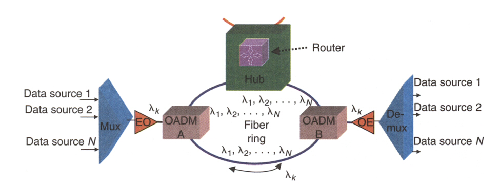 dwdm ring topology with hub