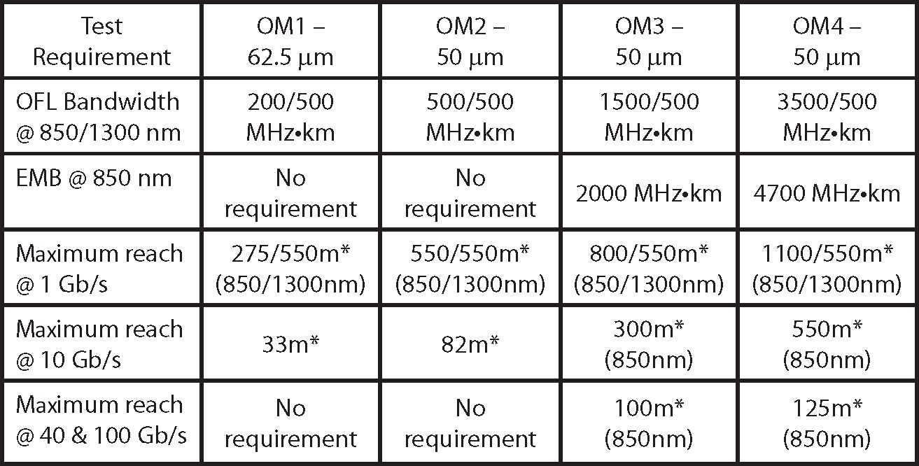 specification of OM1, OM2, OM3 and OM4