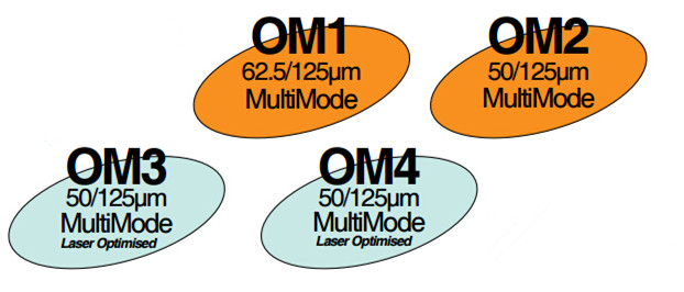 color and optical source of OM1, OM2, OM3 and OM4