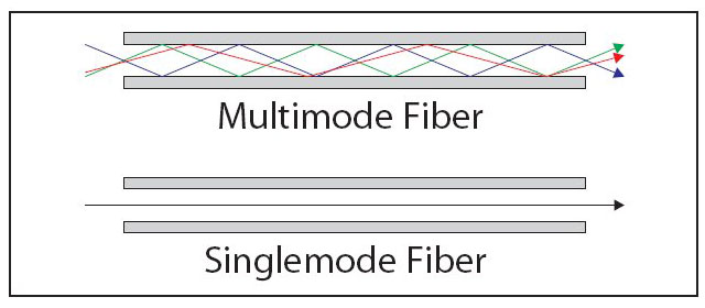 singlemode fiber vs multimode fiber