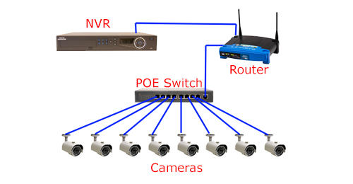 Power Supply: POE Switch for IP Camera - Fiber Optic Solutions