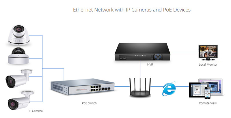 Wireless Home Network with POE switch