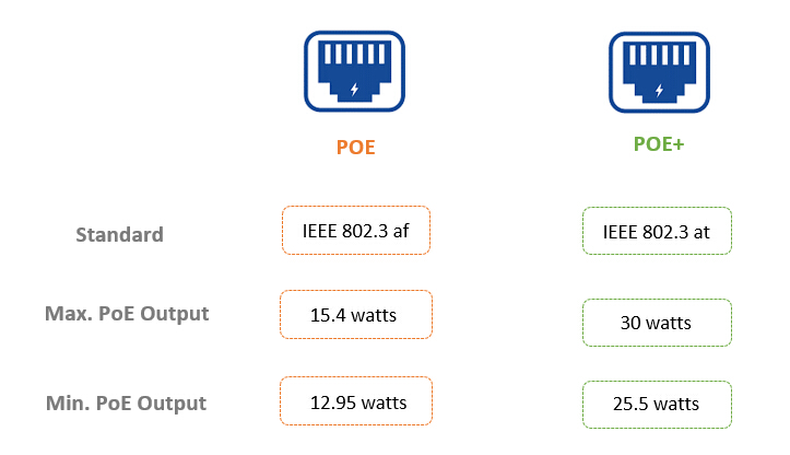 24-port poe switch power consumption