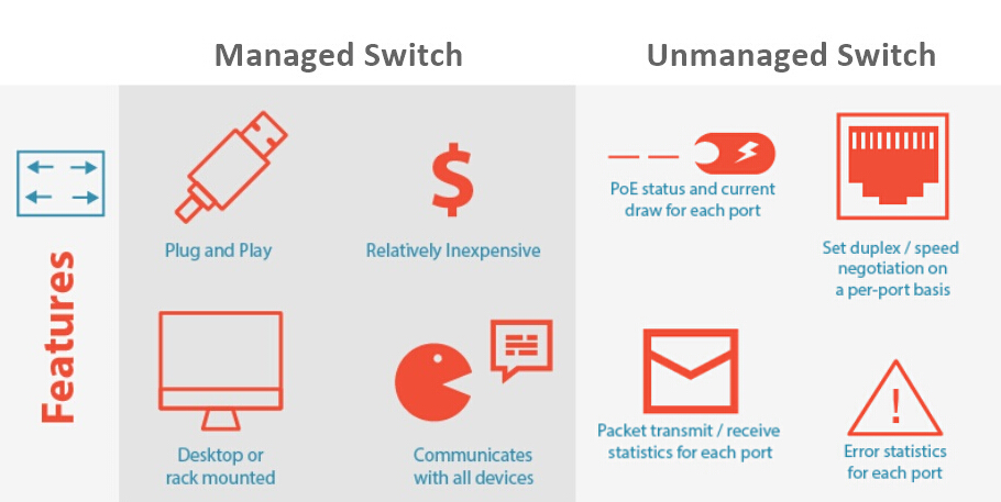 Managed-vs-unmanaged poe switch