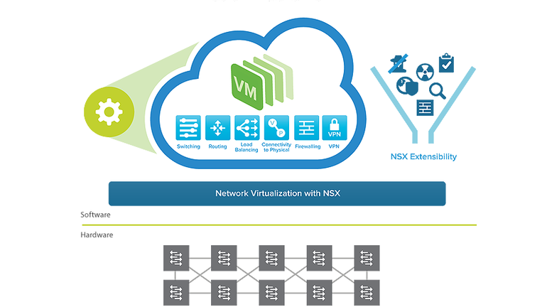 what does vmware nsx stand for