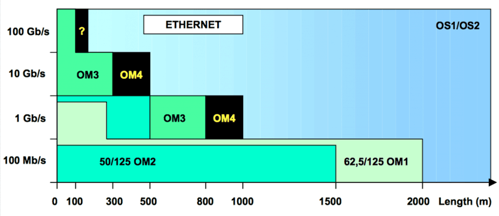 the transmission distance of SMF and MMF with different fiber optic cable speed