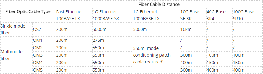 the transmission distance chart of SMF and MMF with different fiber optic cable speed
