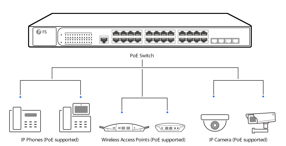 PoE technology applications-PoE switch connecting to IP phones, APs and IP cameras by Ethernet cable