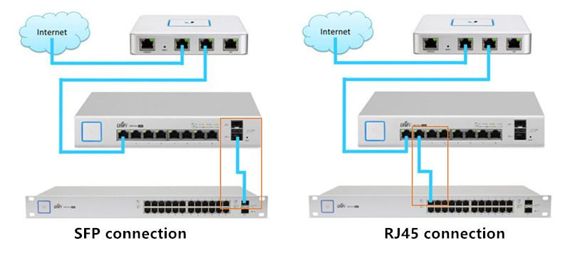 SFP connection and RJ45 connection