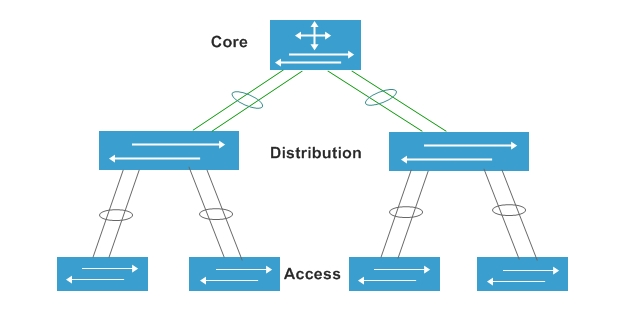 access switch in the access layer