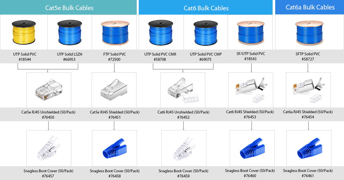 Bulk cables purchasing guide