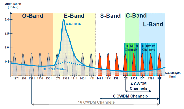 How Much do You Know about CWDM & DWDM ? - Fiber Optic