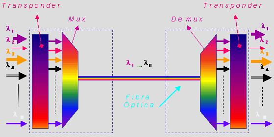 DWDM Multiplexers and Demultiplexers