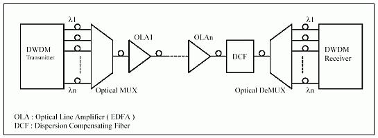 DWDM Optical transmitters receivers