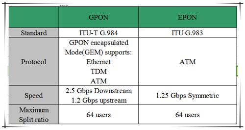 GPON and EPON comparison