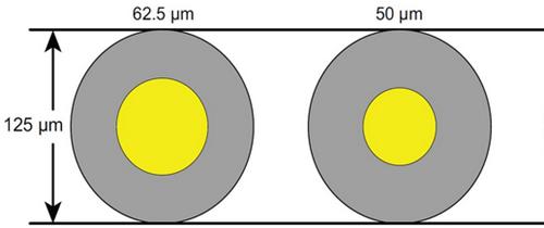 Multimoder-FIber-Core-Diameters