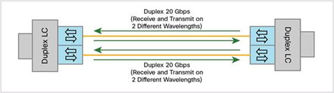 40G QSFP BiDi transceiver