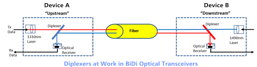 how to use dimensional transceiver