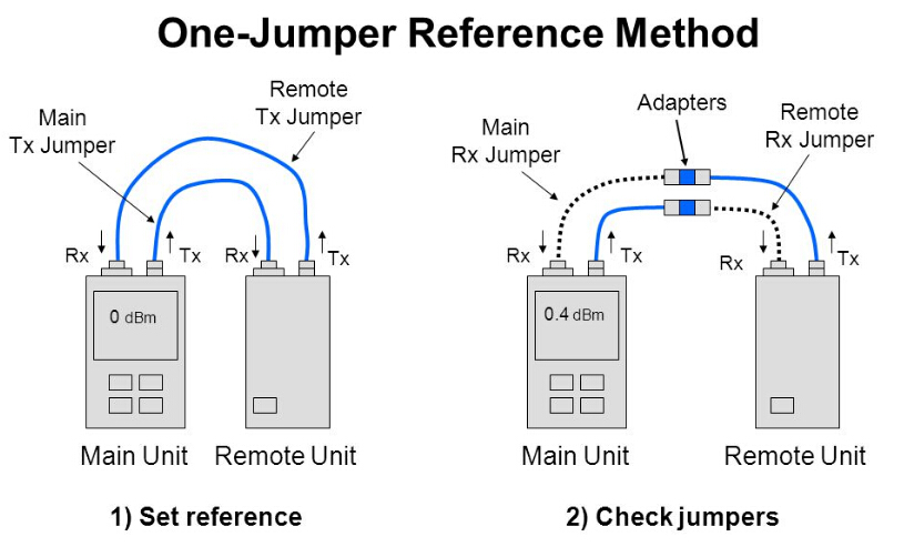 one jumper fiber cable testing method