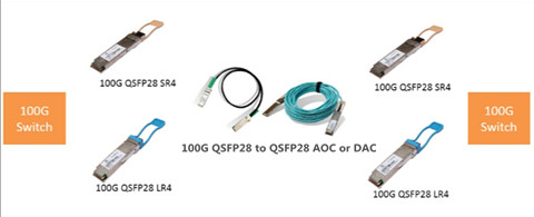 100g-qsfp28-solution