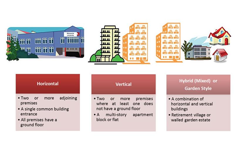Horizontals, Verticals, and Mixed (Hybrid) MDU