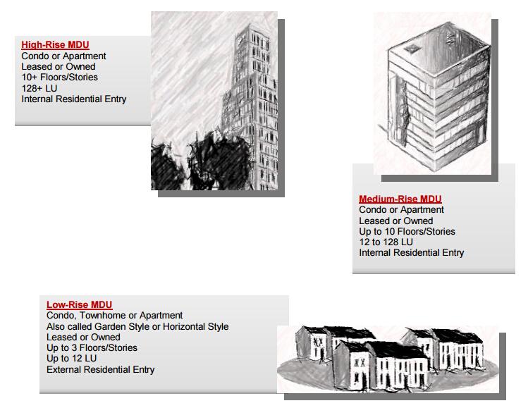 high-rise,medium-rise and low-rise MDU