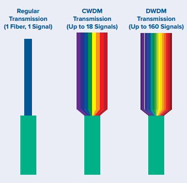 use-WDM-increase-fiber-network-capacity