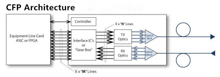 100G CFP modules architecture