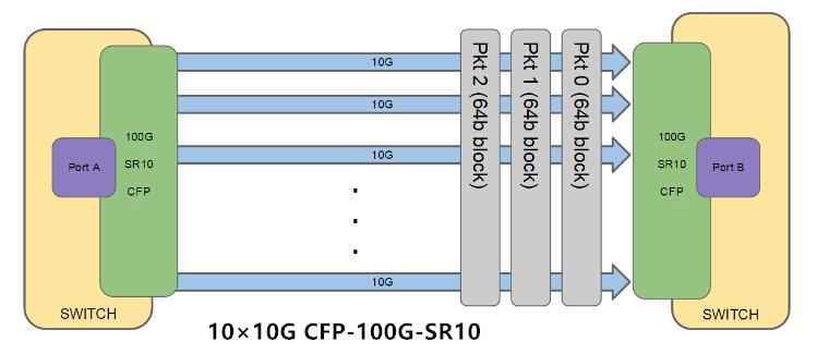 CFP-100G-SR10