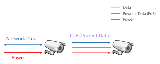 How to Integrate PoE to Your Network?Fiber Optic Solutions