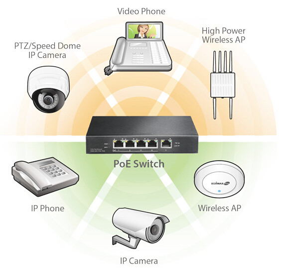 PoE-power over ethernet network