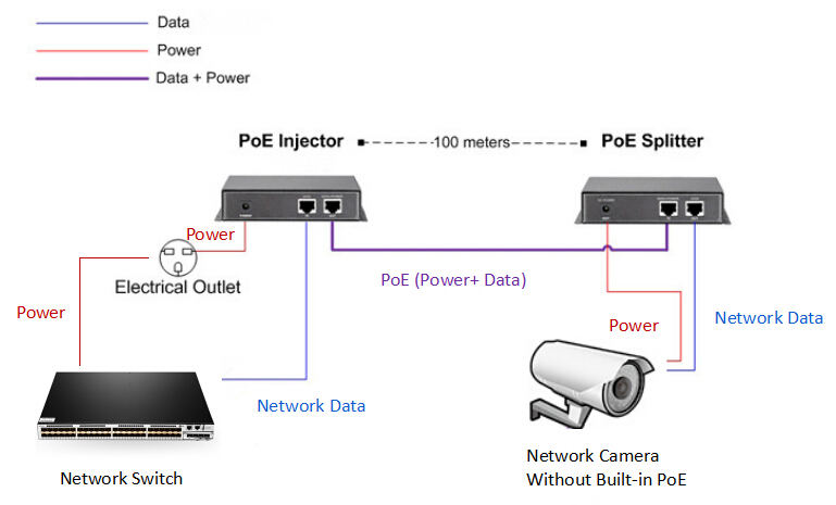 Cable Moreover Poe Ip Camera Wiring Diagram On Network Ethernet Cable