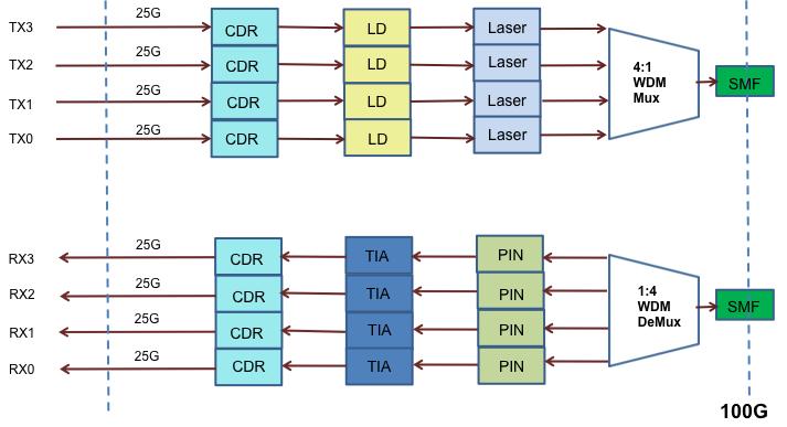 QSFP28 100GBASE-DWDM4