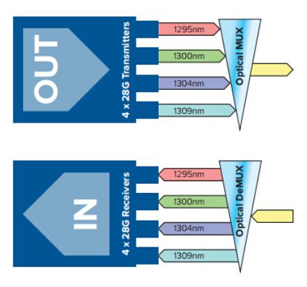 QSFP28 100GBASE-LR4